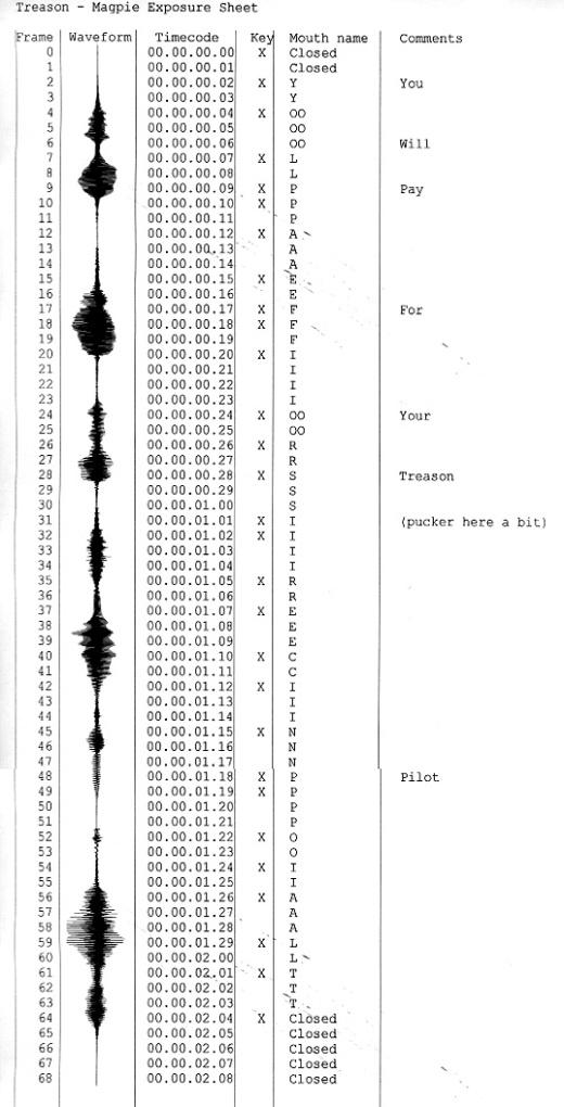 Contoh pengaturan lyp-sinc pada exposure/dope sheet